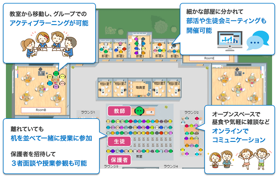 Sococo for Classrooms 利用イメージ